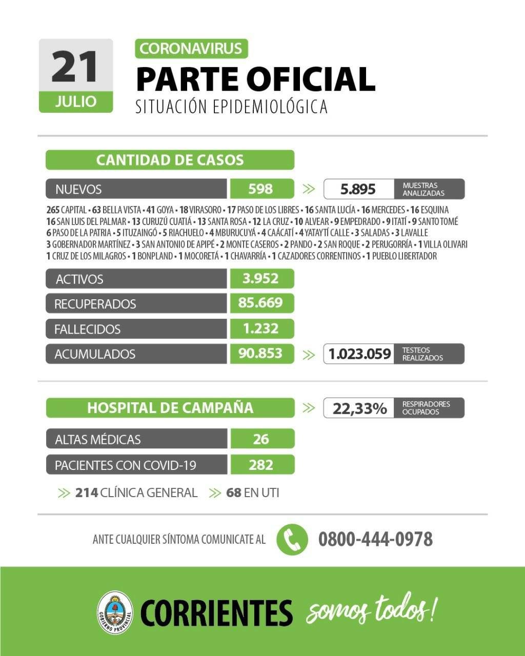 Informan 598 nuevos casos de coronavirus en Corrientes