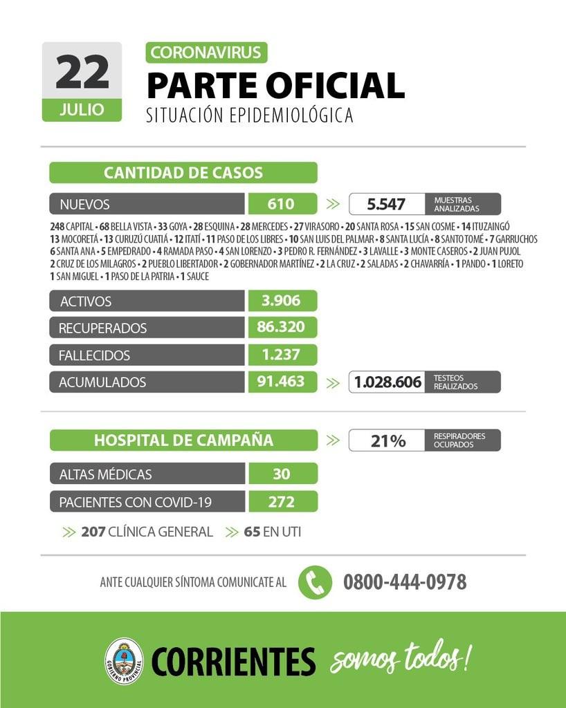 Informan 610 nuevos casos de coronavirus en Corrientes