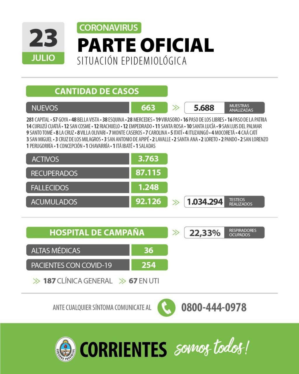 Informan de 663 nuevos casos de coronavirus en Corrientes