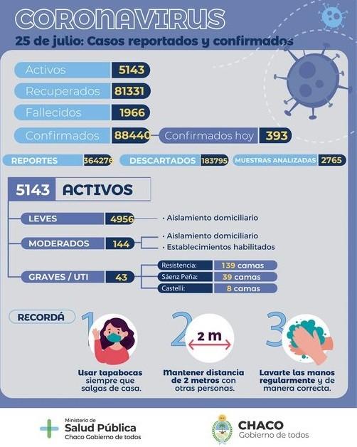 Salud Pública informó un nuevo reporte epidemiológico
