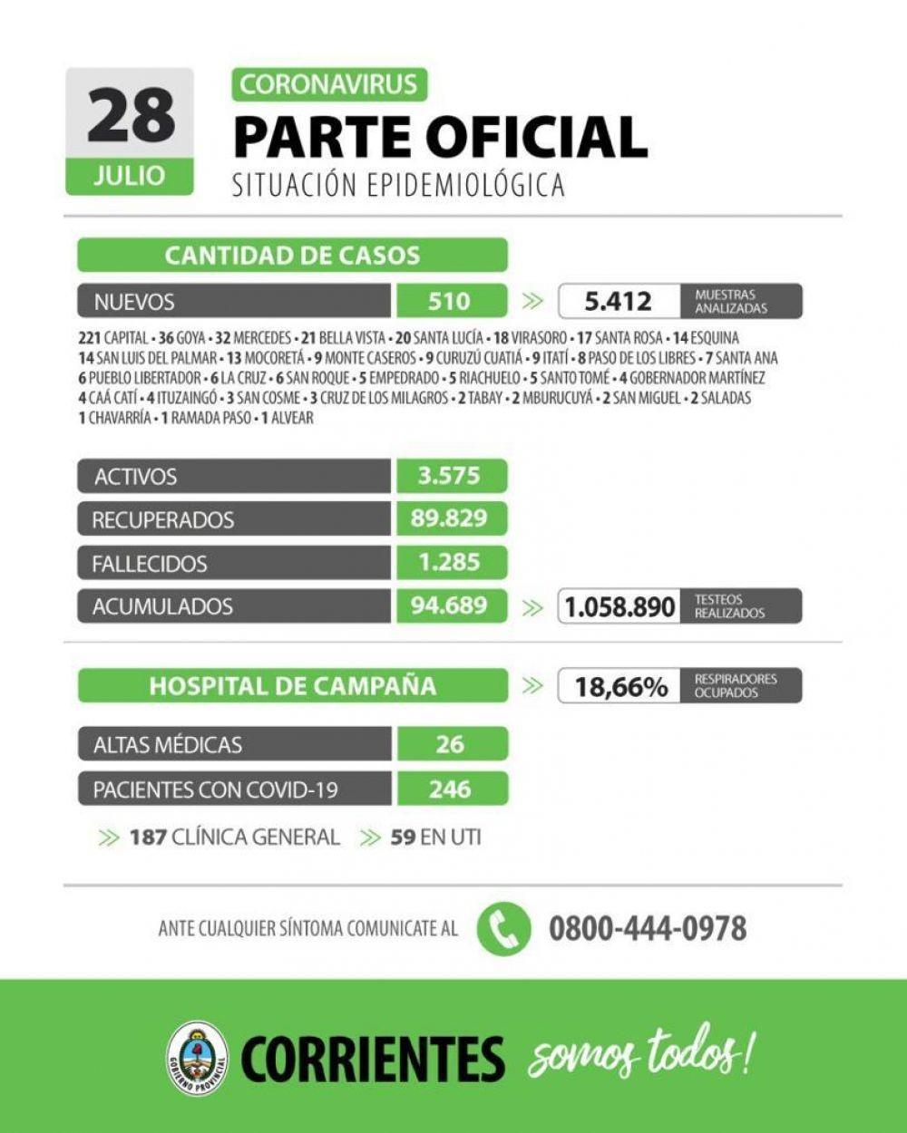 Informan 510 nuevos casos de coronavirus en Corrientes