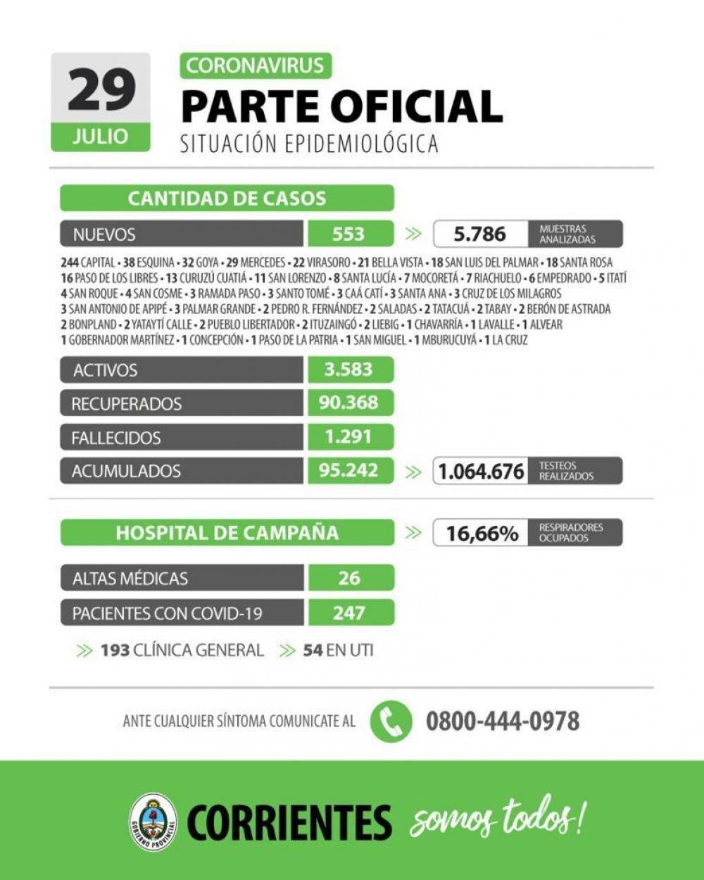 Informan de 553 nuevos casos de coronavirus en Corrientes