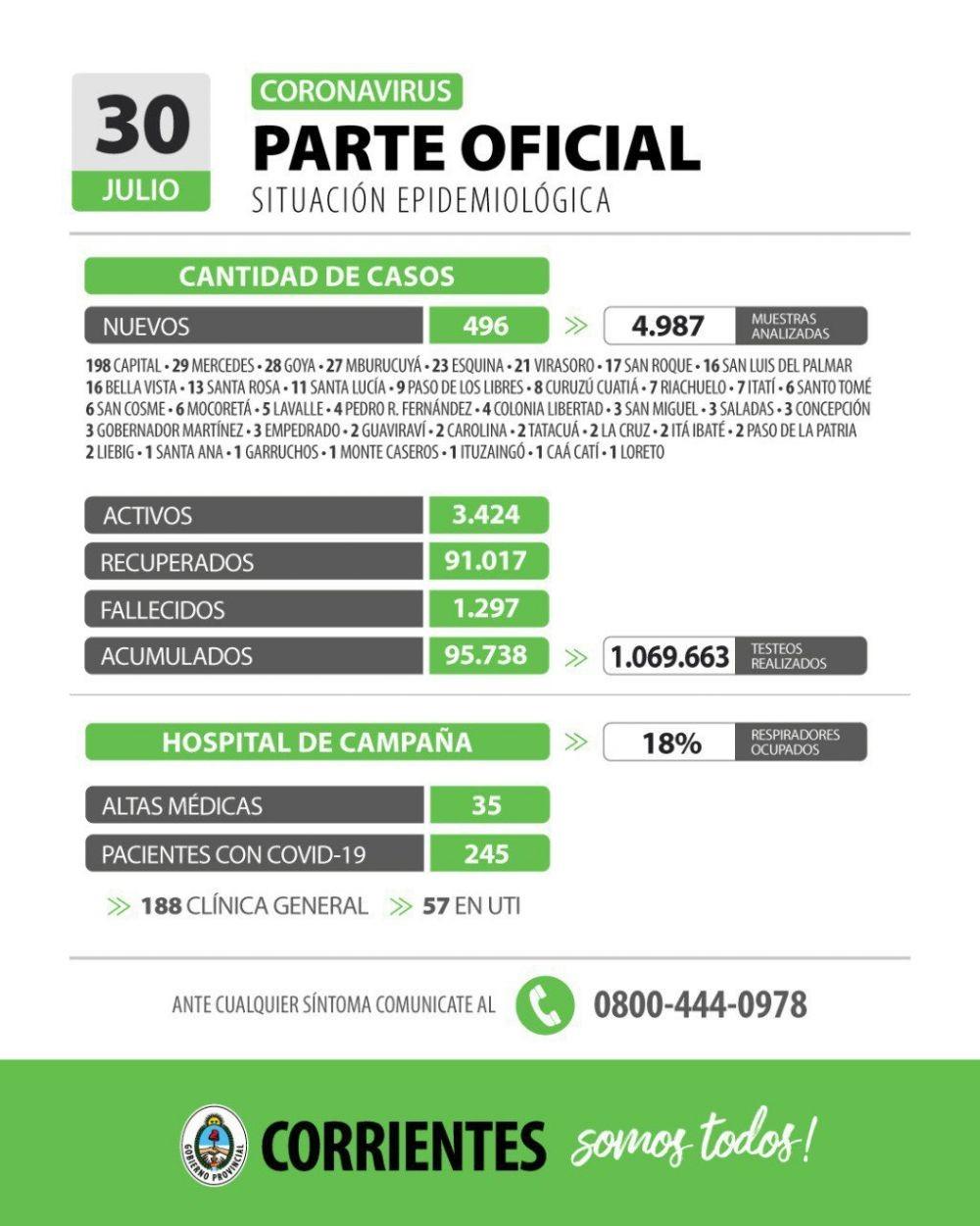 Informan 496 nuevos casos de coronavirus en Corrientes