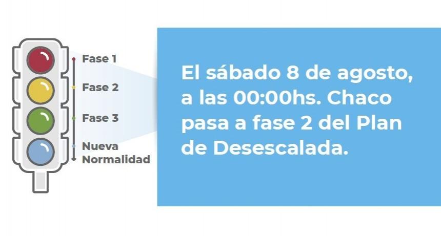 El sábado 08 comienza la Fase 2 del Plan Desescalada: Chaco avanza hacia el distanciamiento preventivo y obligatorio.