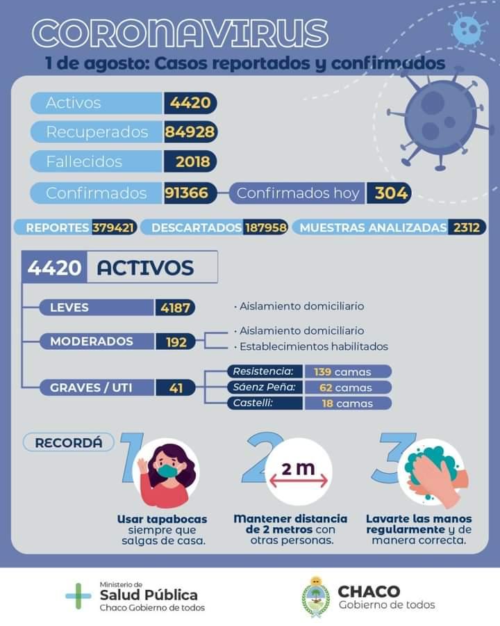 Chaco: 2018 fallecidos con diagnóstico COVID-19 positivo