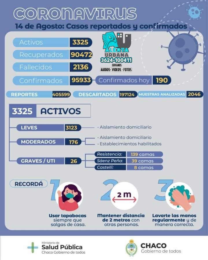 2136 fallecidos y 190 nuevos casos de COVID-19 en la provincia