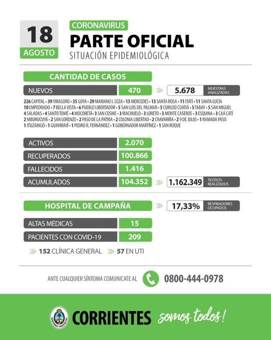Informan 470 nuevos casos de coronavirus en Corrientes