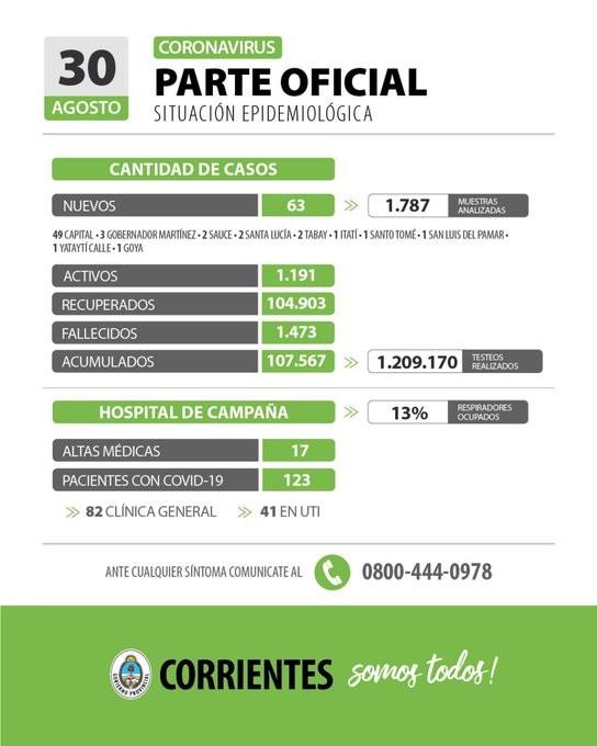 Informan solo 63 nuevos casos de coronavirus en Corrientes