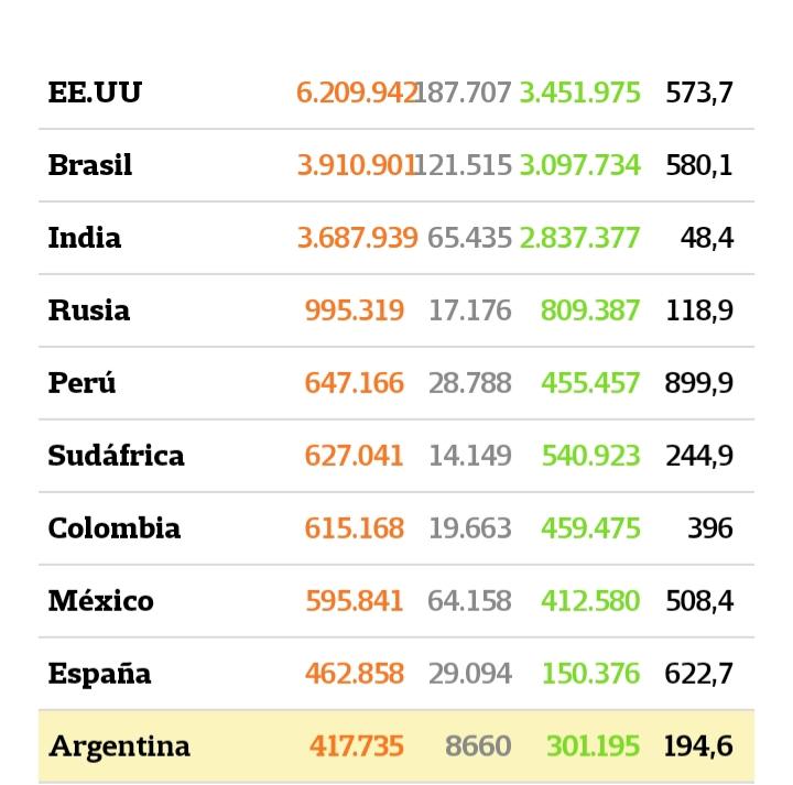 Coronavirus. La Argentina sumó 9309 casos y ya está entre los 10 países con más infectados en el mundo
