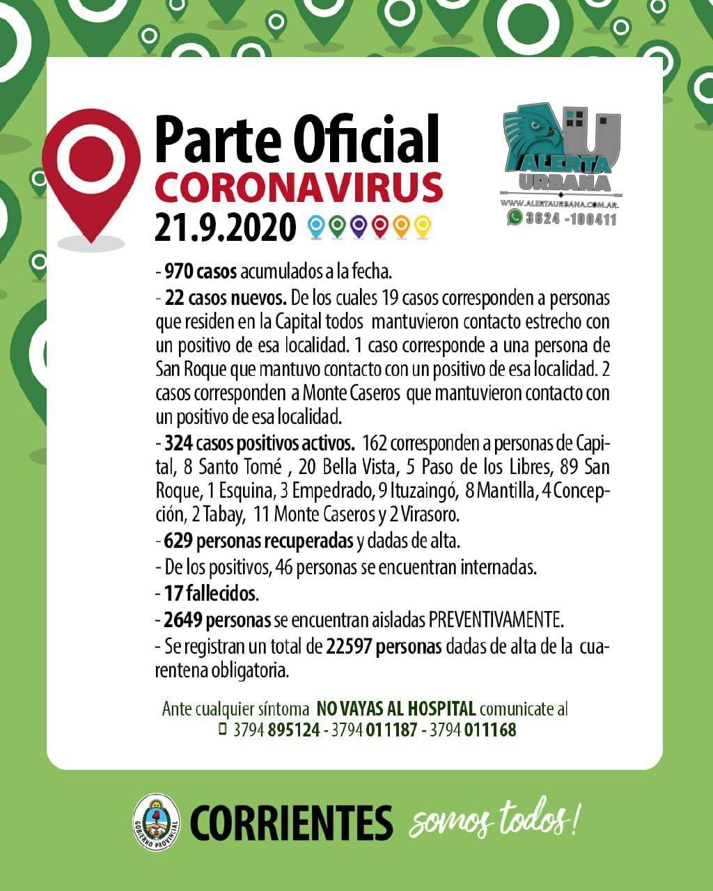 Corrientes registro 22 casos nuevos de COVID-19