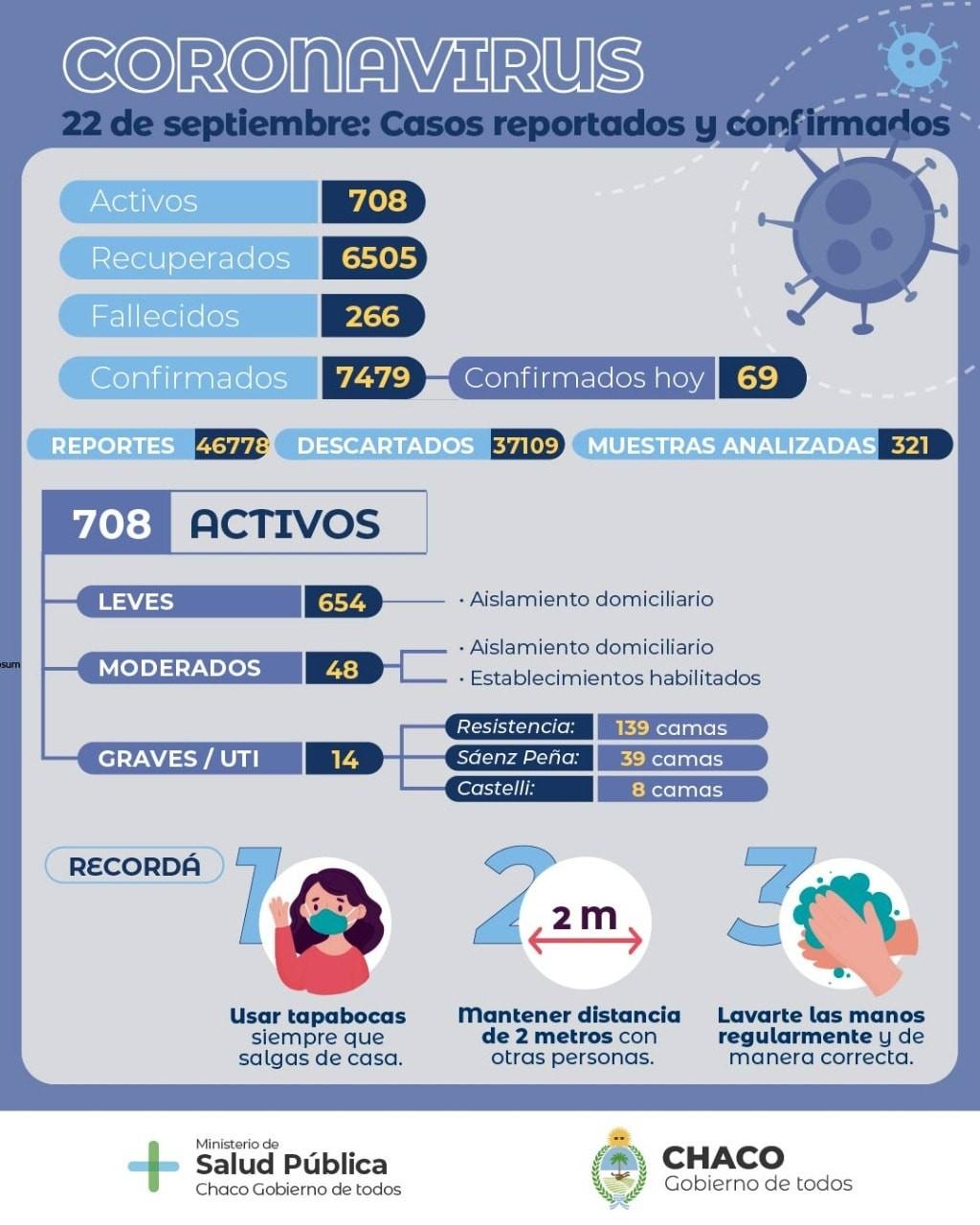 Actualizan el parte epidemiológico en Chaco