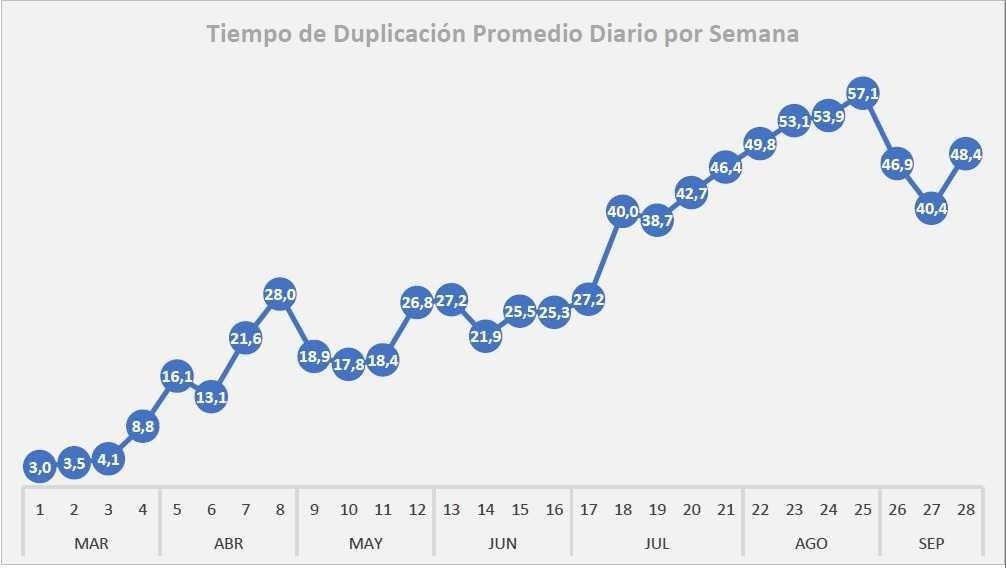 Coronavirus - Chaco: mejoran los principales indicadores de monitoreo
