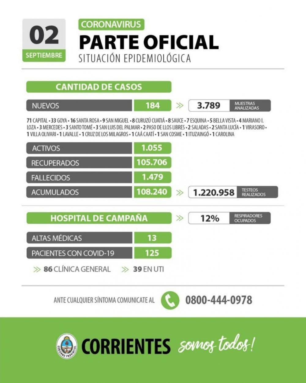 Informan 184 nuevos casos de coronavirus en Corrientes
