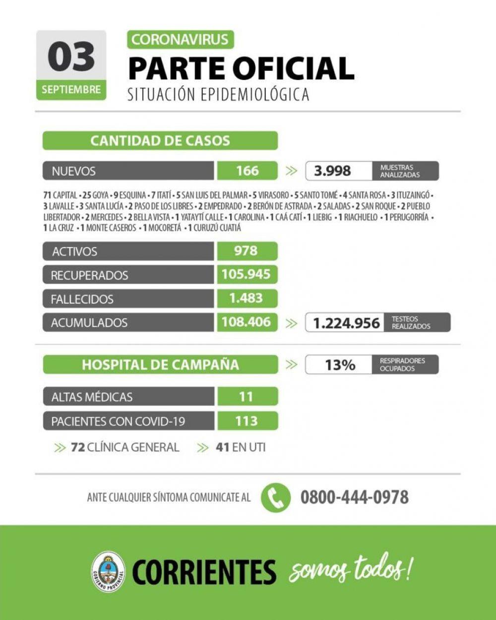 Informan 166 nuevos casos de coronavirus en Corrientes