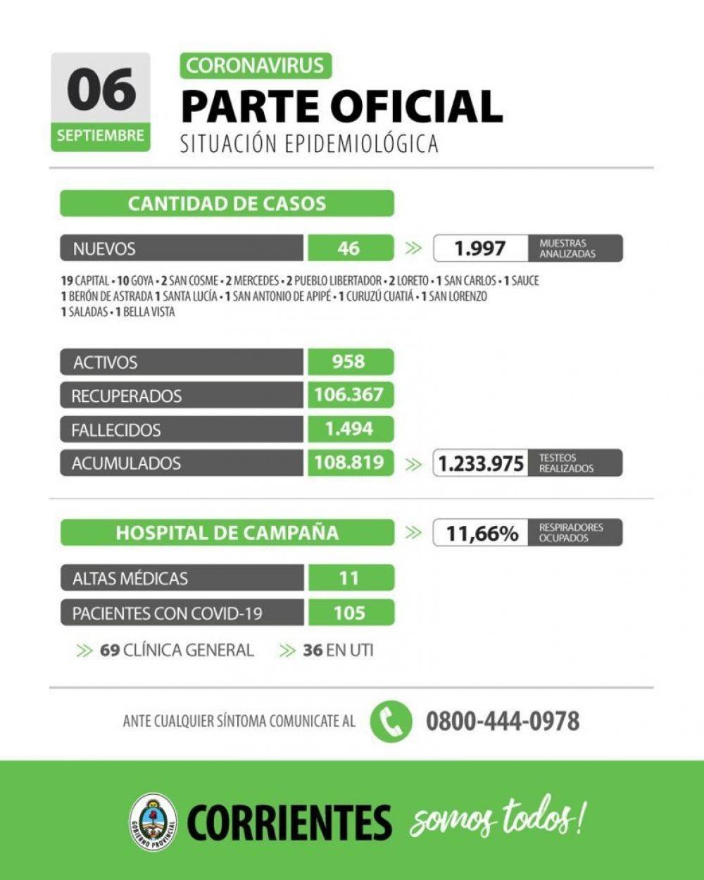 Informan solo 46 nuevos casos de coronavirus en Corrientes