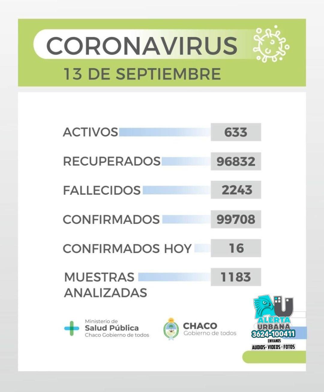 Covid-19: con 16 nuevos contagios, Chaco registra 633 casos activos