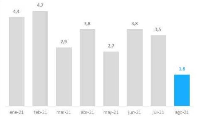 """El índice de inflación marcó en agosto una """"fuerte desaceleración"""" en el Chaco"""