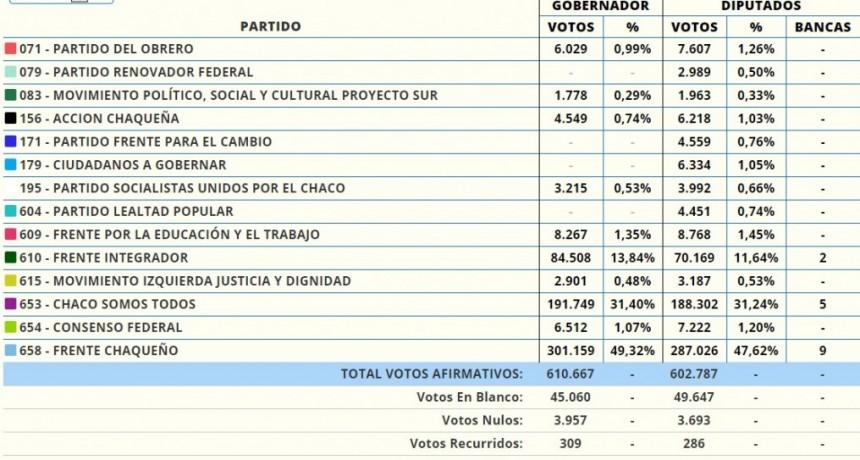 RESULTADOS ELECCIONES 13-10-19 CON 99,16 % DE MESAS ESCRUTADAS