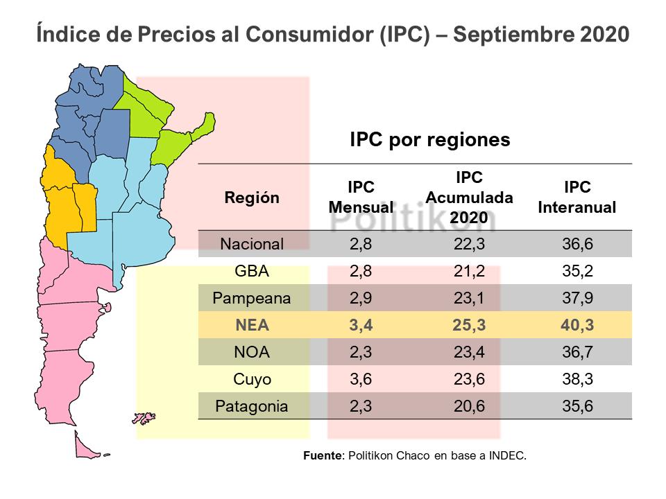 La inflación de septiembre en el NEA alcanzó el 3,4% y acumula un 25% en 2020
