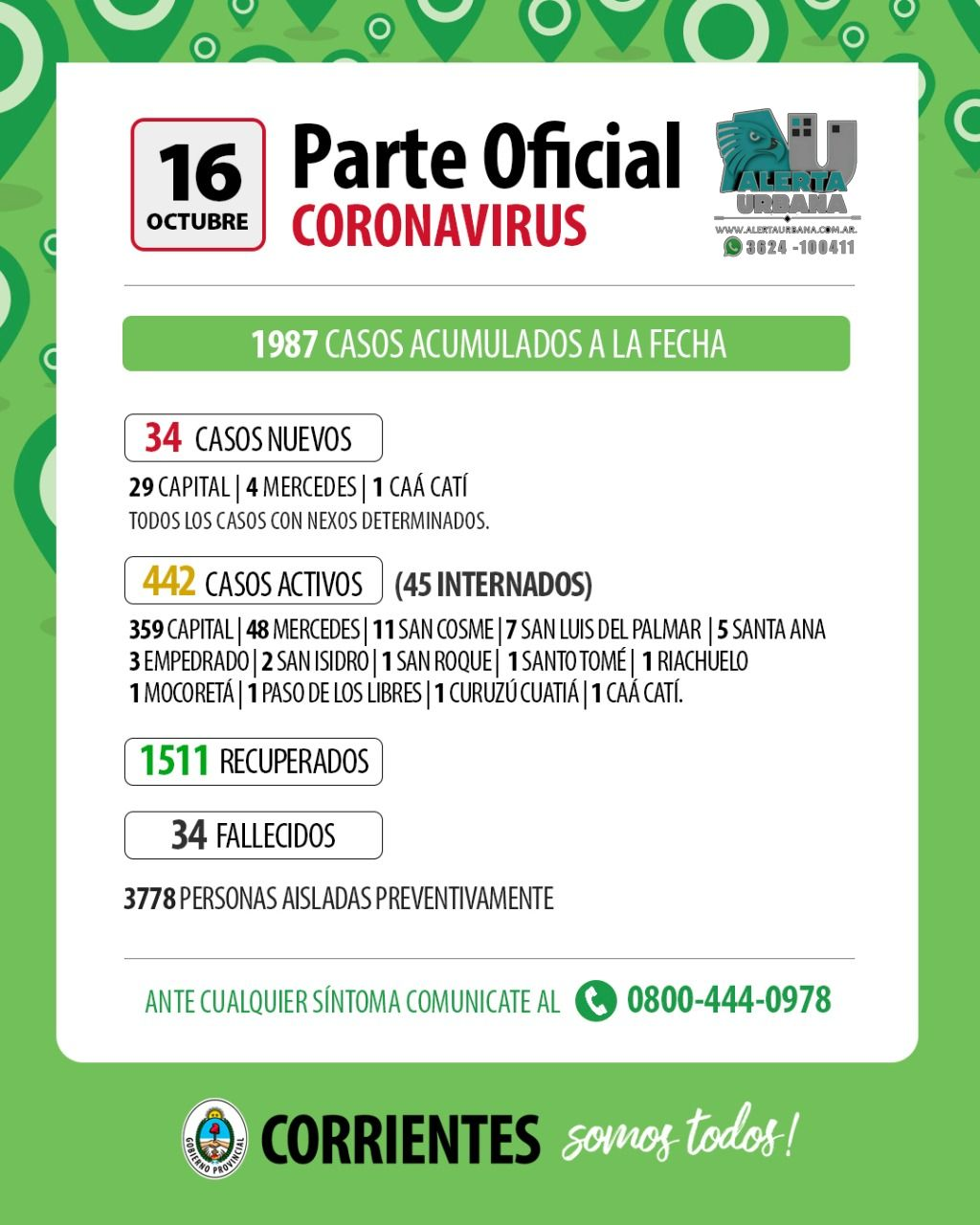 Covid-19: Corrientes registra 34 casos nuevos hoy