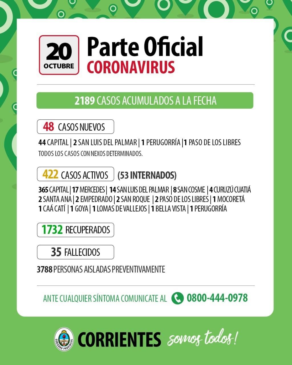Curva ascendente : 48 casos nuevos hoy en Corrientes