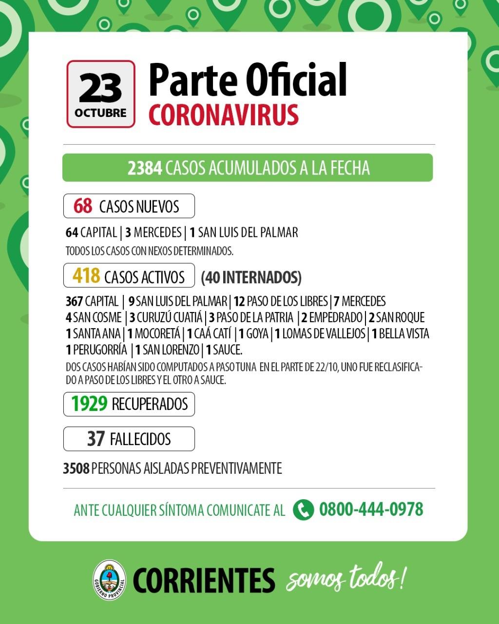 Informan de 68 casos nuevos de Covid-19 en Corrientes