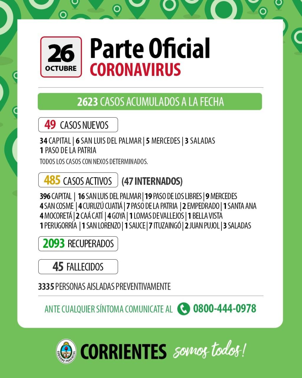 Reportan 49 nuevos casos de coronavirus en Corrientes