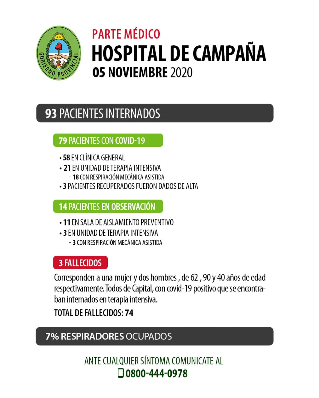 Corrientes: Se produjo el fallecimiento de tres personas con diagnóstico de Covid-19