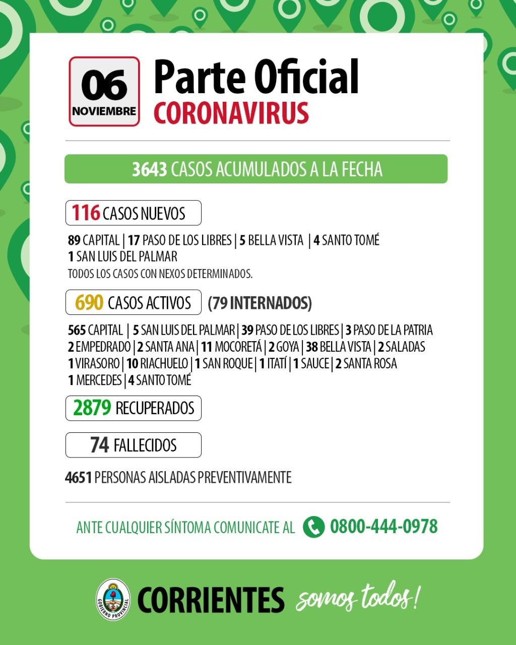 Informan de 116 nuevos casos de coronavirus en Corrientes