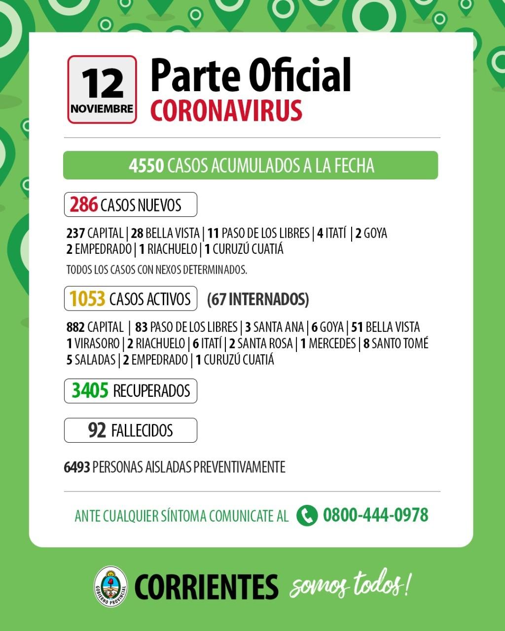 Corrientes : se dispararon los casos de covid-19, hoy 286 positivos