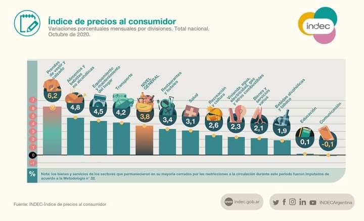 Según INDEC, la inflación del NEA fue de 3,7% en octubre.