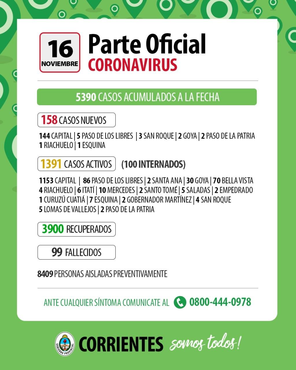 Corrientes: hoy se registraron 158 casos nuevos de coronavirus