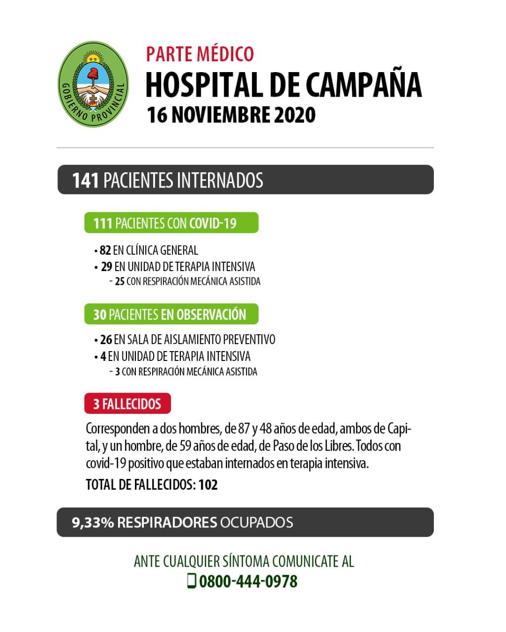Corrientes superó el centenar de muertos por Covid-19