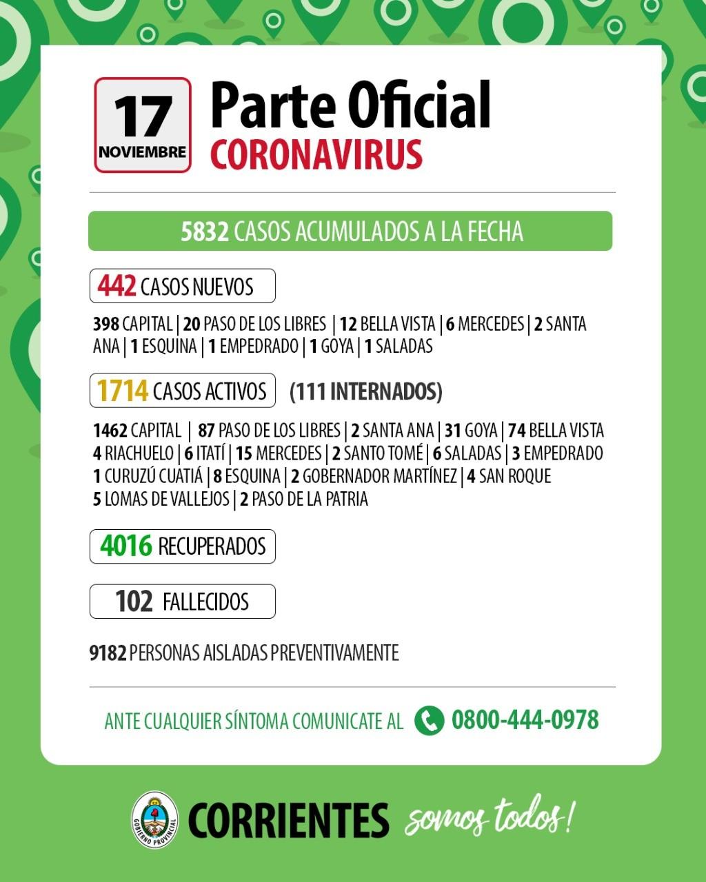 Día negro en Corrientes: se registró un nuevo récord 442 casos nuevos de coronavirus
