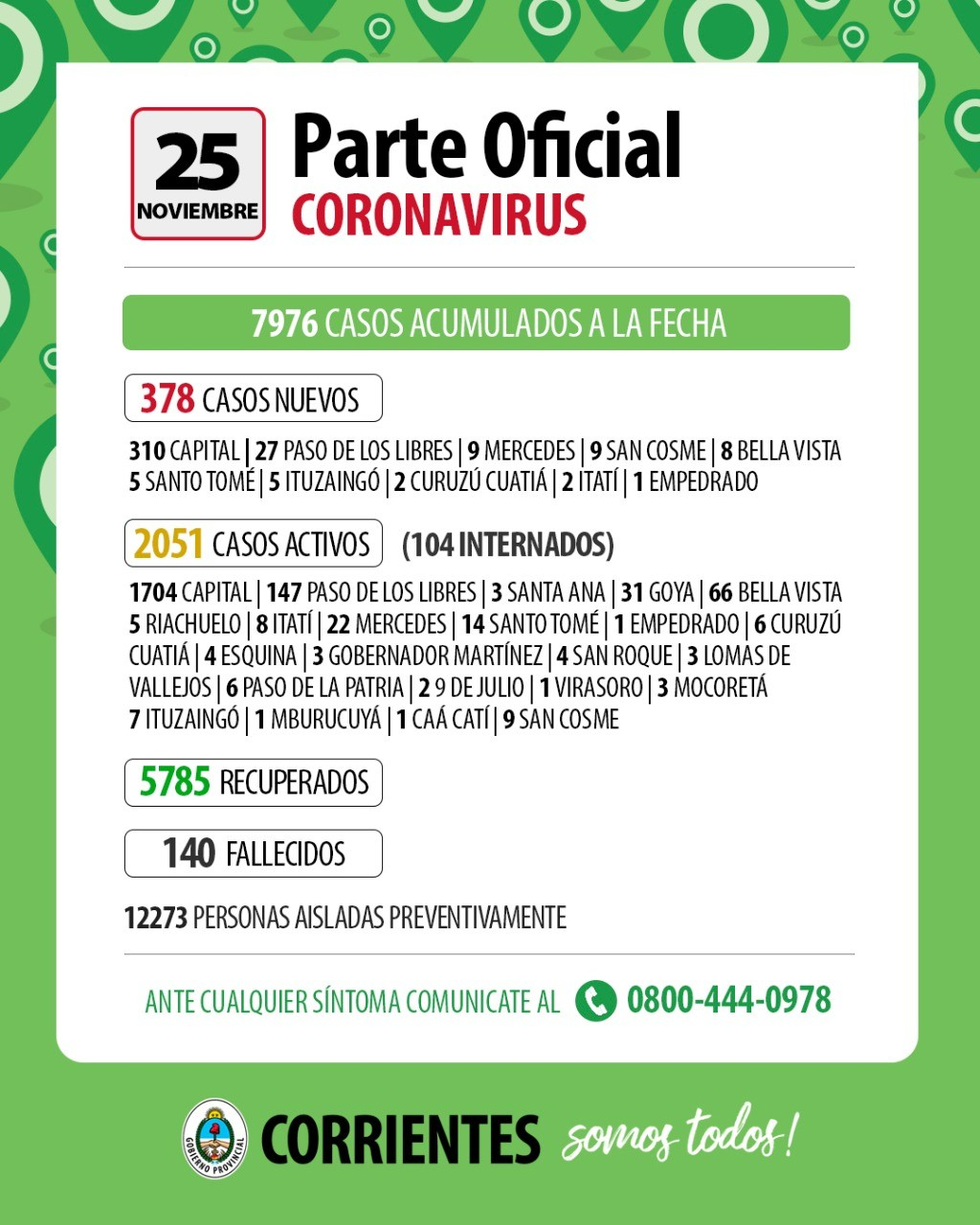 Informan de 378 nuevos casos de coronavirus en Corrientes