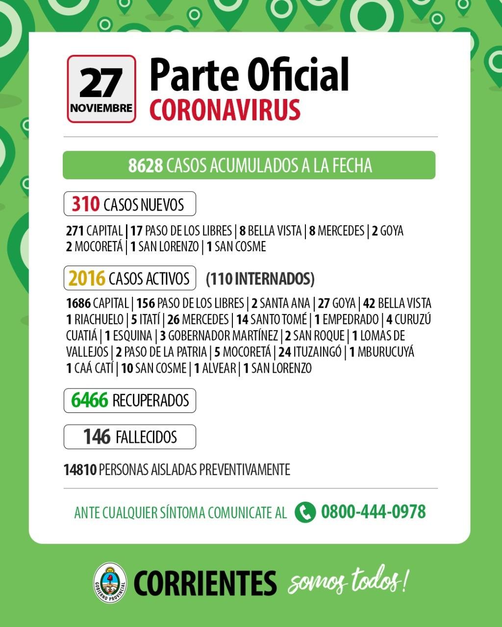 Corrientes registró 310 nuevos casos de Covid-19